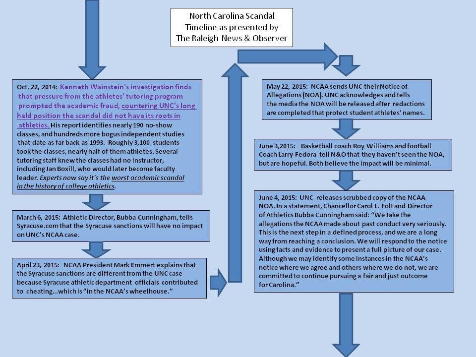 UNC Timeline 9