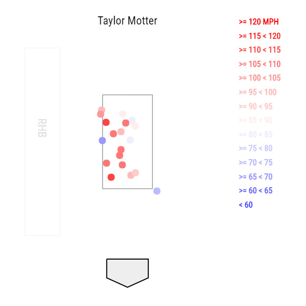 Taylor Motter, The Man With A Plan