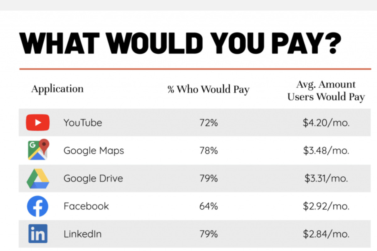 How much would you pay every month for your favorite app