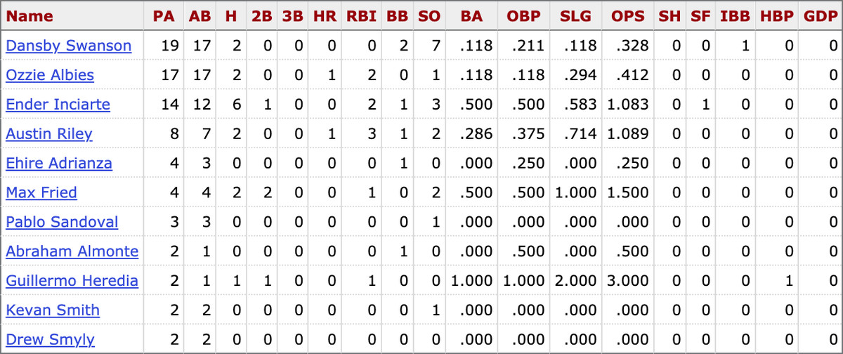 MLB career stats for active Braves players vs. Pablo López