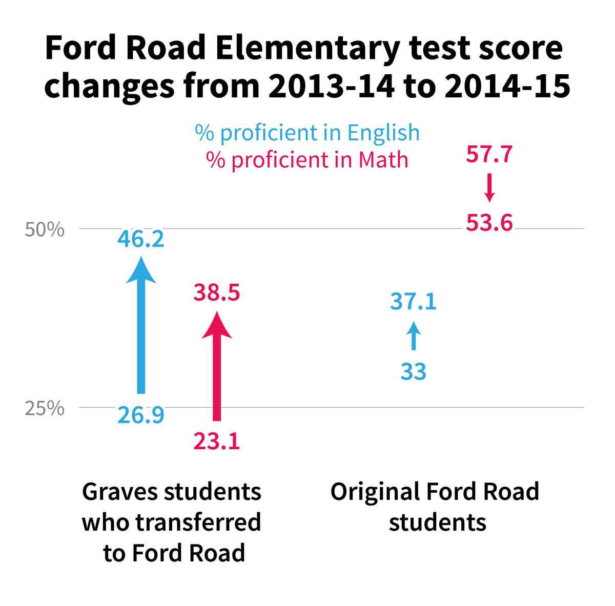 Source: Shelby County Schools  Graphic by Gabrielle LaMarr LeMee