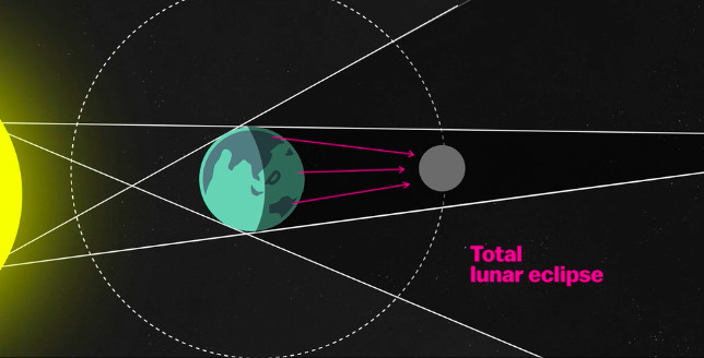 """Lunar eclipse 2019: how to watch this """"supermoon"""" turn blood-red"""