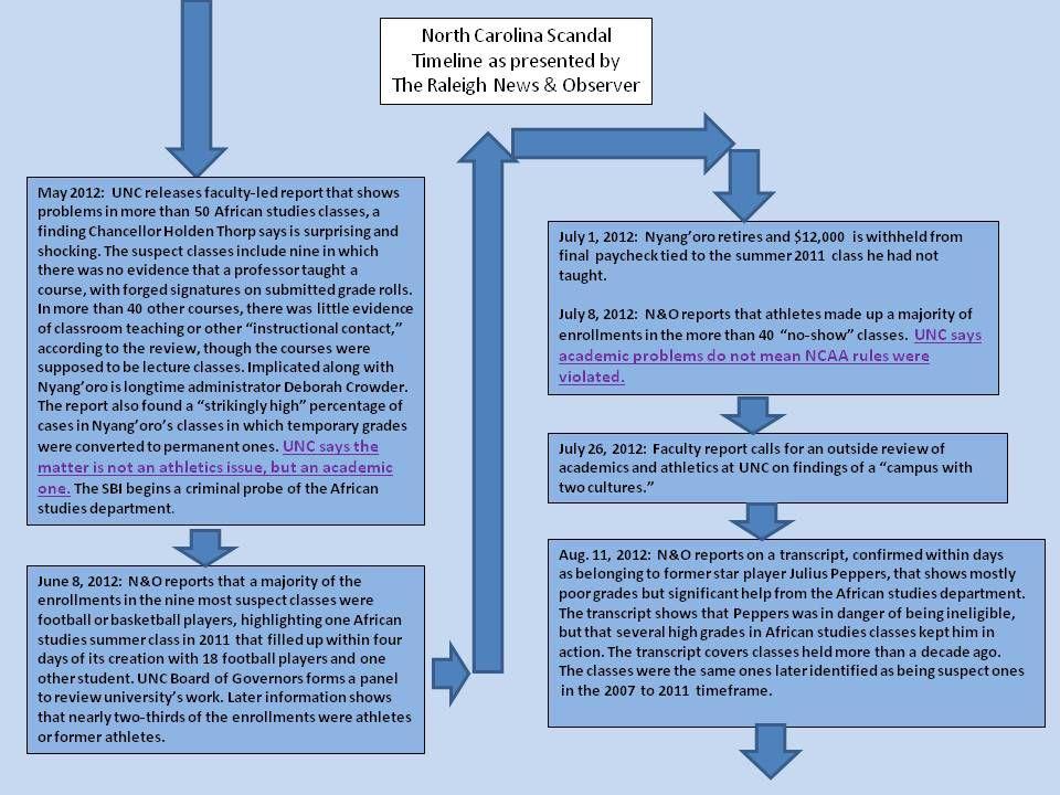 UNC Timeline 2