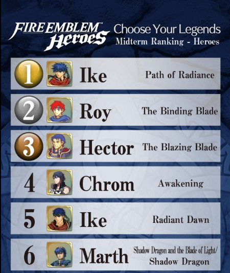 Fire Emblem Heroes Contest Is Screwing Some Characters Over Polygon This article aims to help players understand how and why to choose a main role. fire emblem heroes contest is screwing