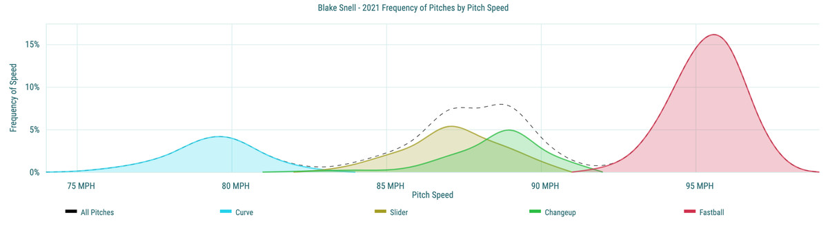 Blake Snell - 2021 Frequency of Pitches by Pitch Speed
