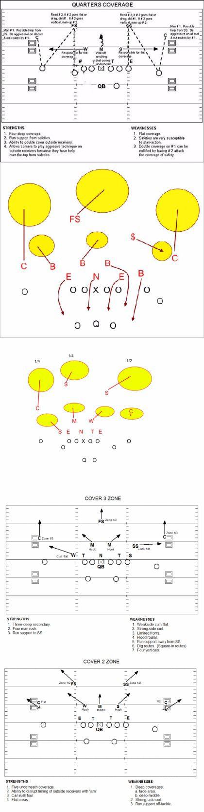 (images via smartfootball.com and elevenwarriors.com)