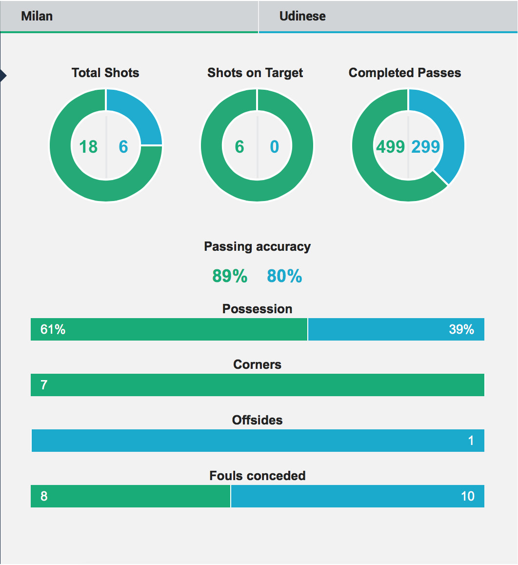 Snapshot overall stats Milan Udinese 30-11-2014