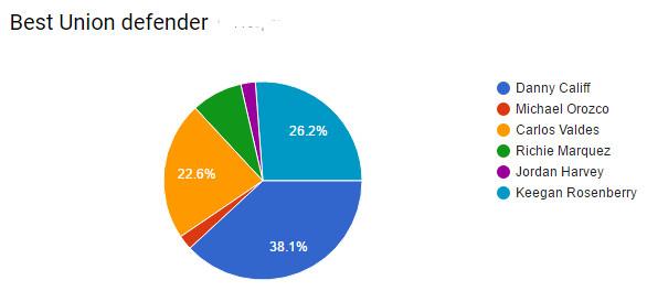 fan voting defender