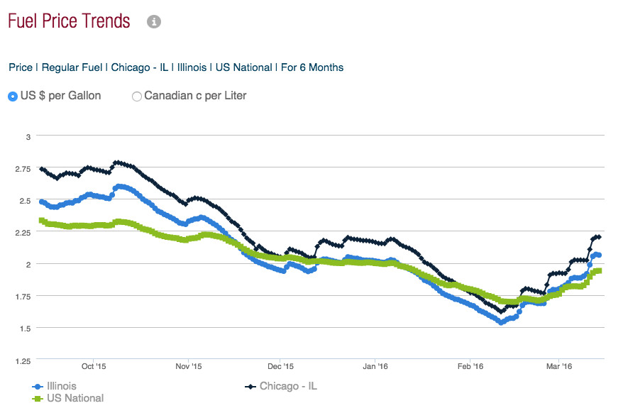 Gas Prices Chicago >> Gas Prices In Illinois Soar 18 Cents In A Week Chicago Sun Times