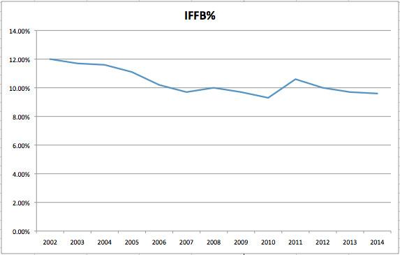IFFB years