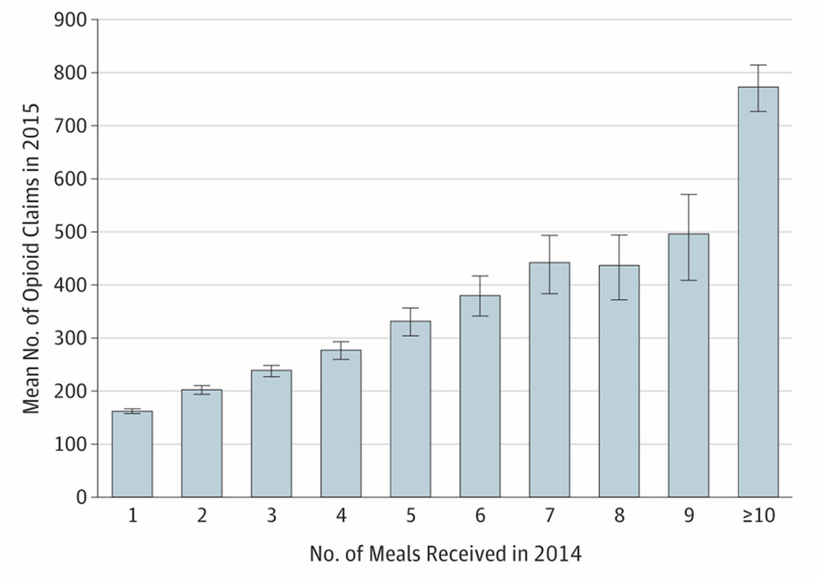 A table showing the number of meals The doctors of opioids received companies in 2014 and the number of opioid prescriptions doctors wrote the following year.