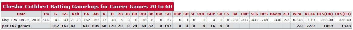 Cheslor Cuthbert's offensive stats for the season