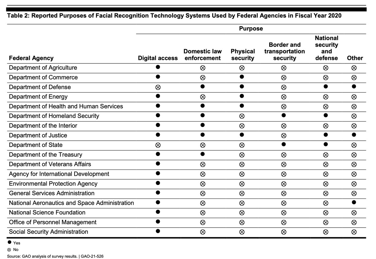 Chart showing 18 agencies using facial recognition for different purposes