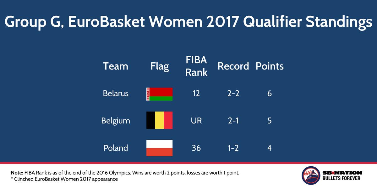 FIBA EuroBasket Women 2017 Qualifier Group G Nov 22 2016