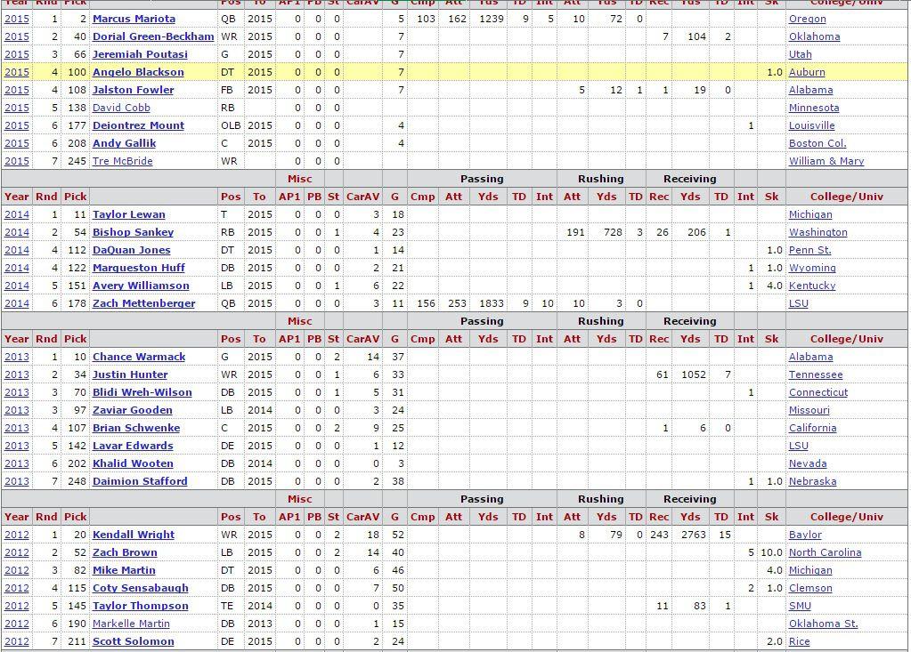Ruston Webster's Draft Picks