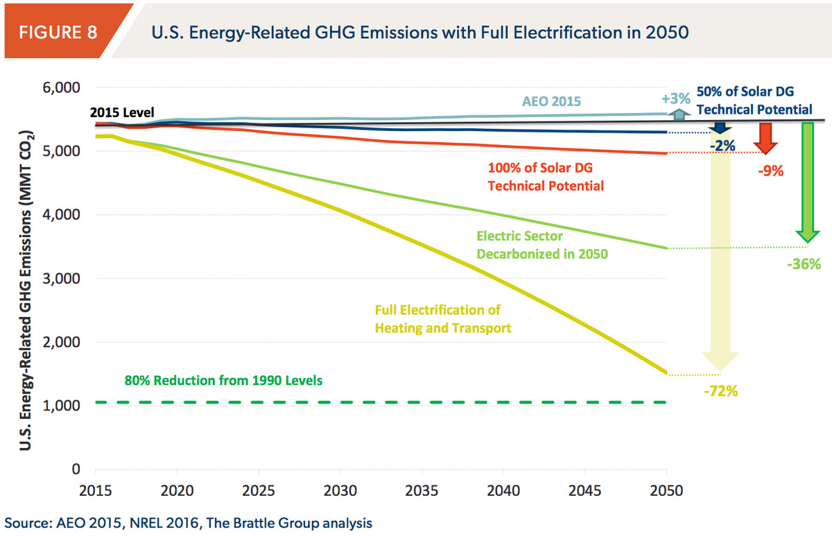 brattle on electrification and emissions