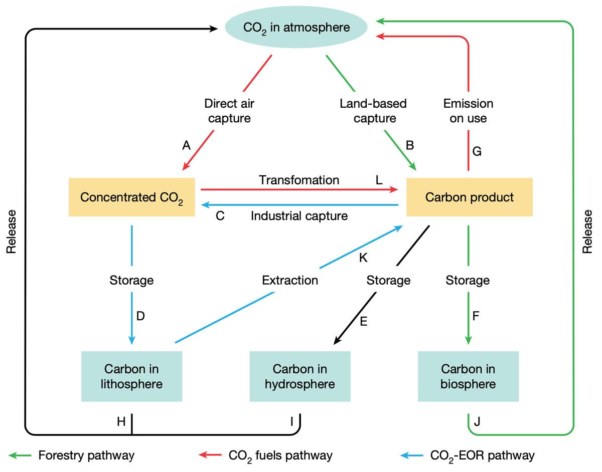 CCU cycle