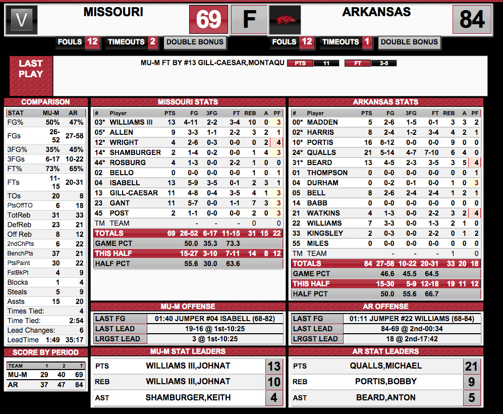 BoxScore Arkansas 2-18