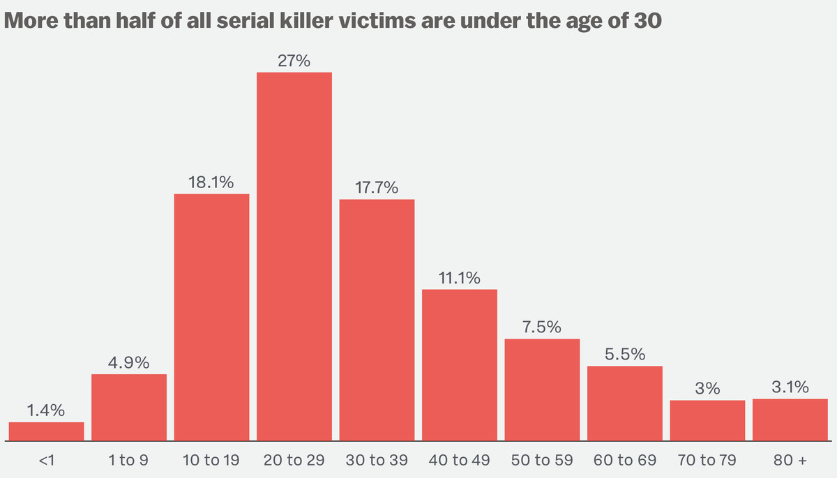 What data on 3,000 murderers and 10,000 victims tells us