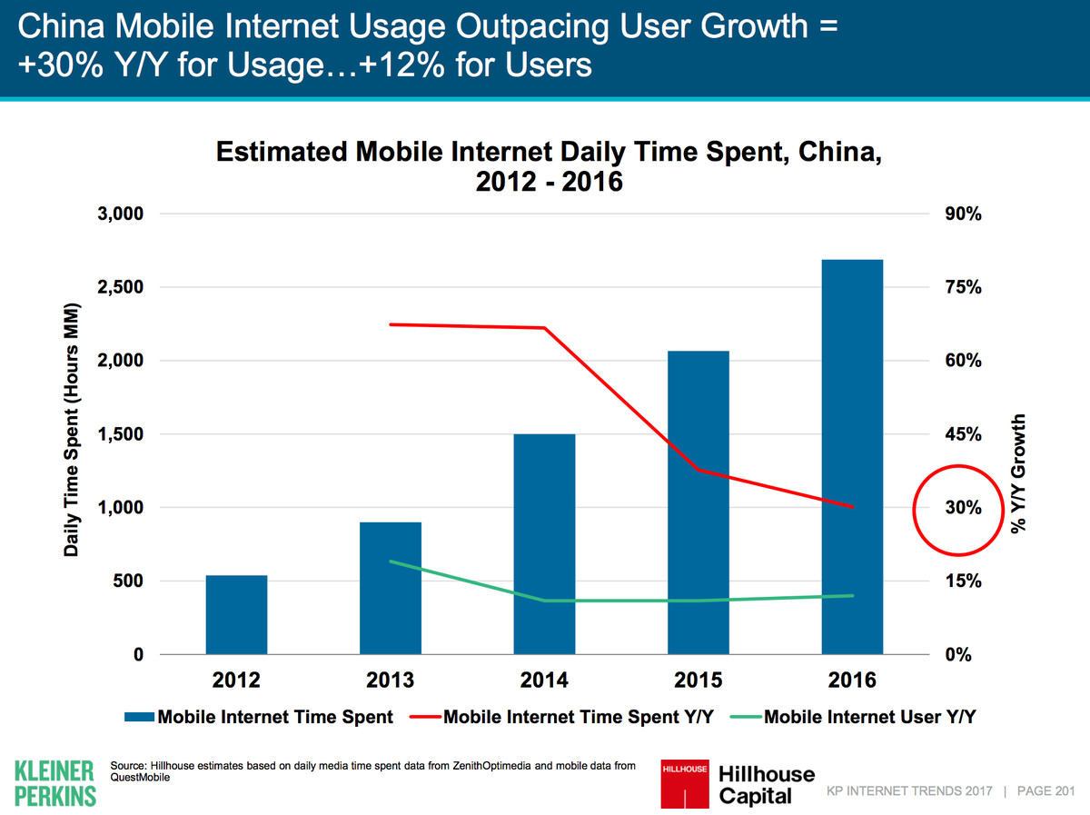 Image result for E-Commerce, Mobile and China Takeaways from the Latest Internet Trends Report