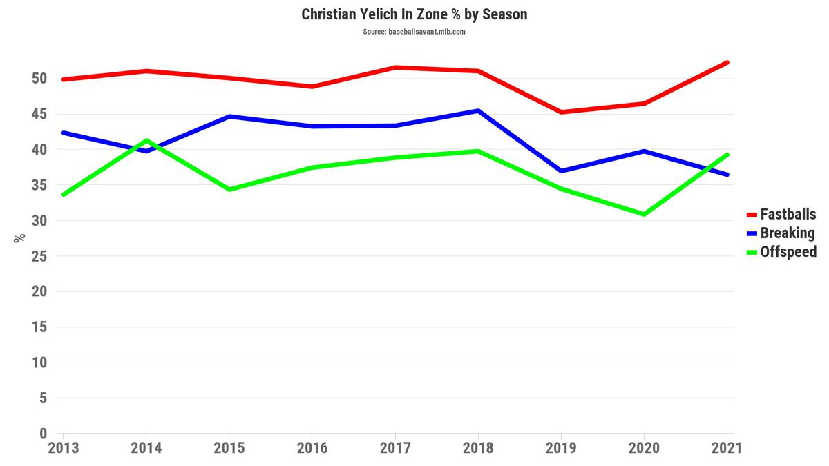Christian Yelich in-zone pitch percentage
