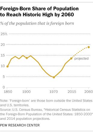 Immigrant share US population