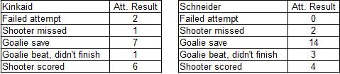 Devils Goaltender Shootout Attempt Results
