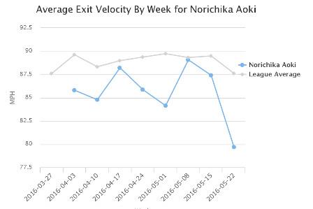Aoki Exit Velocity