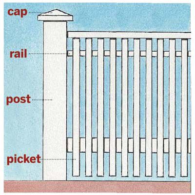 Illustration highlighting white picket fence components.