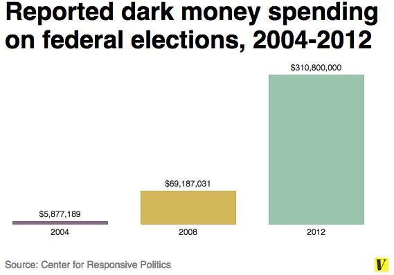 Dark money spending