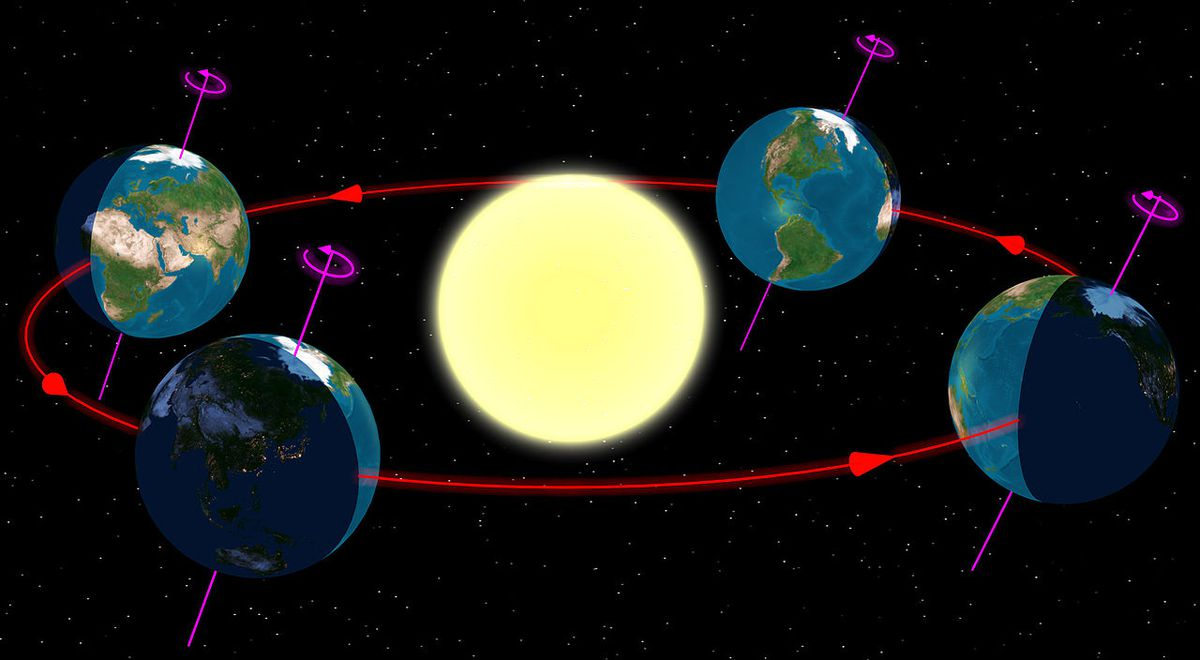 A graphic showing the tilt of the Earth's axis throughout the year. In the wintertime, the south pole tilts toward the sun. In the summer, the north pole does.