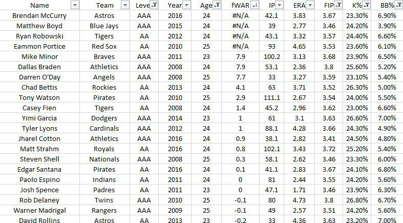An image of a graph showing pitchers who pitched similarly to Jake Junis in the minors, many of the mid and upper-tier pitchers are relievers.