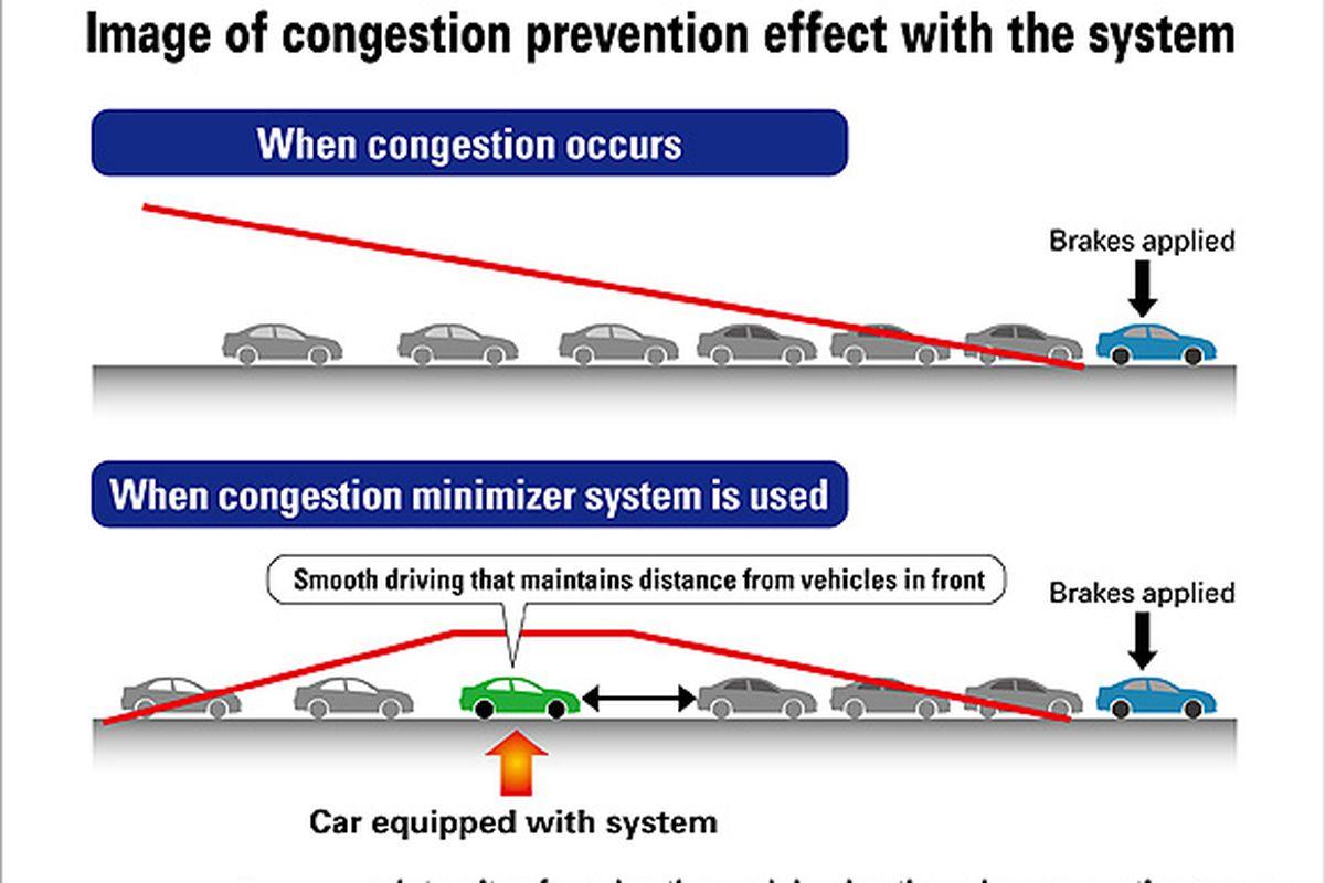 """via <a href=""""http://world.honda.com/news/2012/4120426Traffic-Congestion-Prevent/image/01.jpg"""">world.honda.com</a>"""