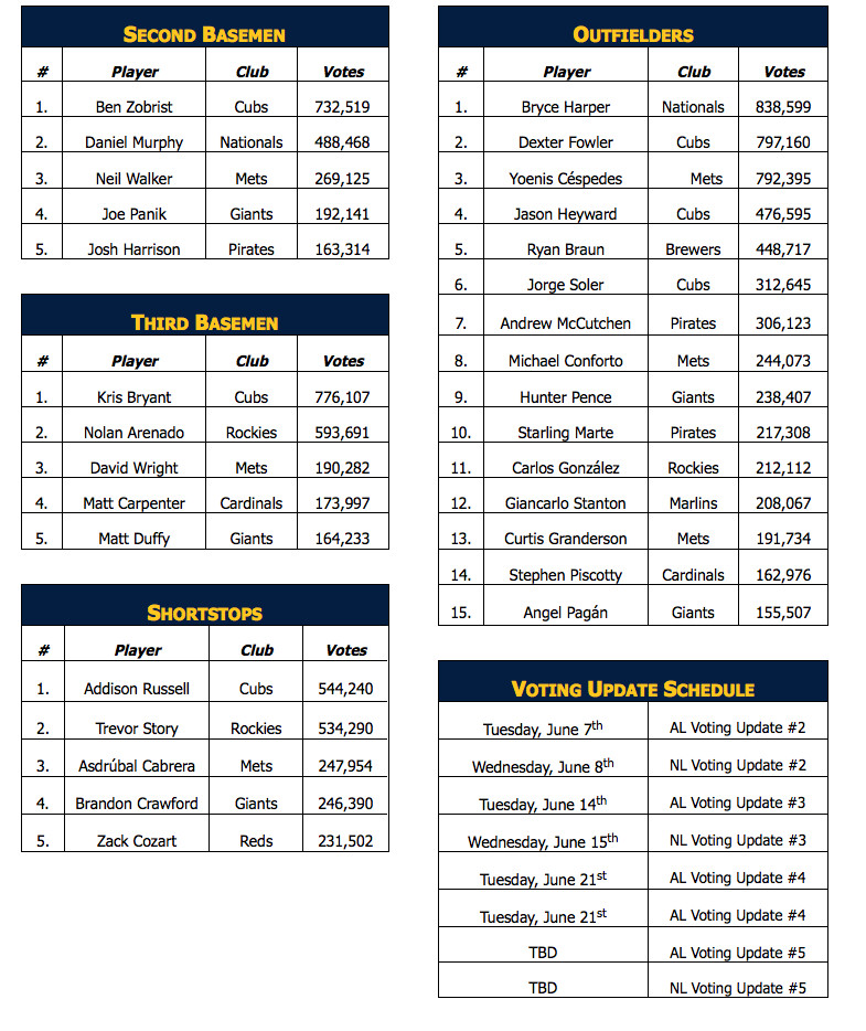 all star voting #2
