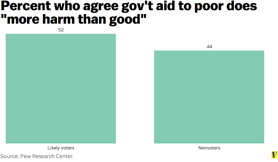 Gov't benefits voters