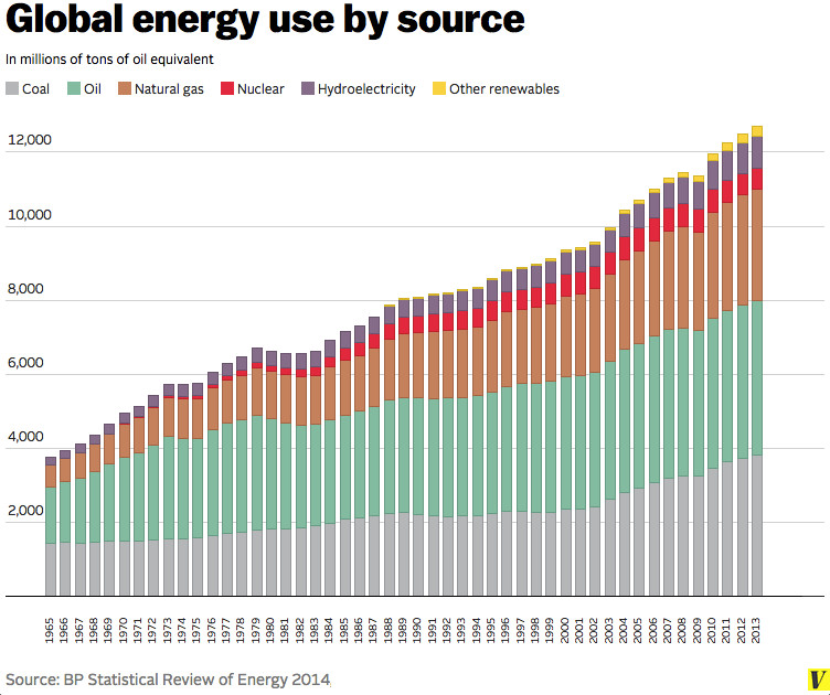 """(<a href=""""http://www.bp.com/en/global/corporate/about-bp/energy-economics/statistical-review-of-world-energy.html"""">BP Statistical Review of Energy 2014</a>/Vox)"""