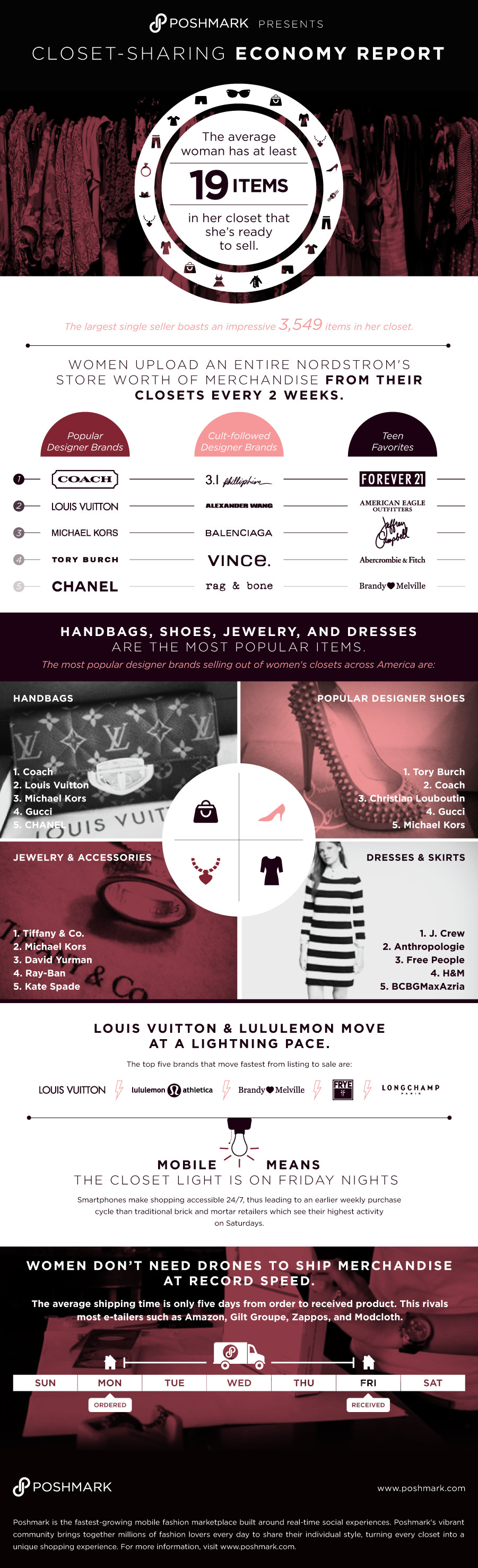 d75dc67d712 Louis Vuitton and Lululemon Sell Fastest on Poshmark - Racked SF