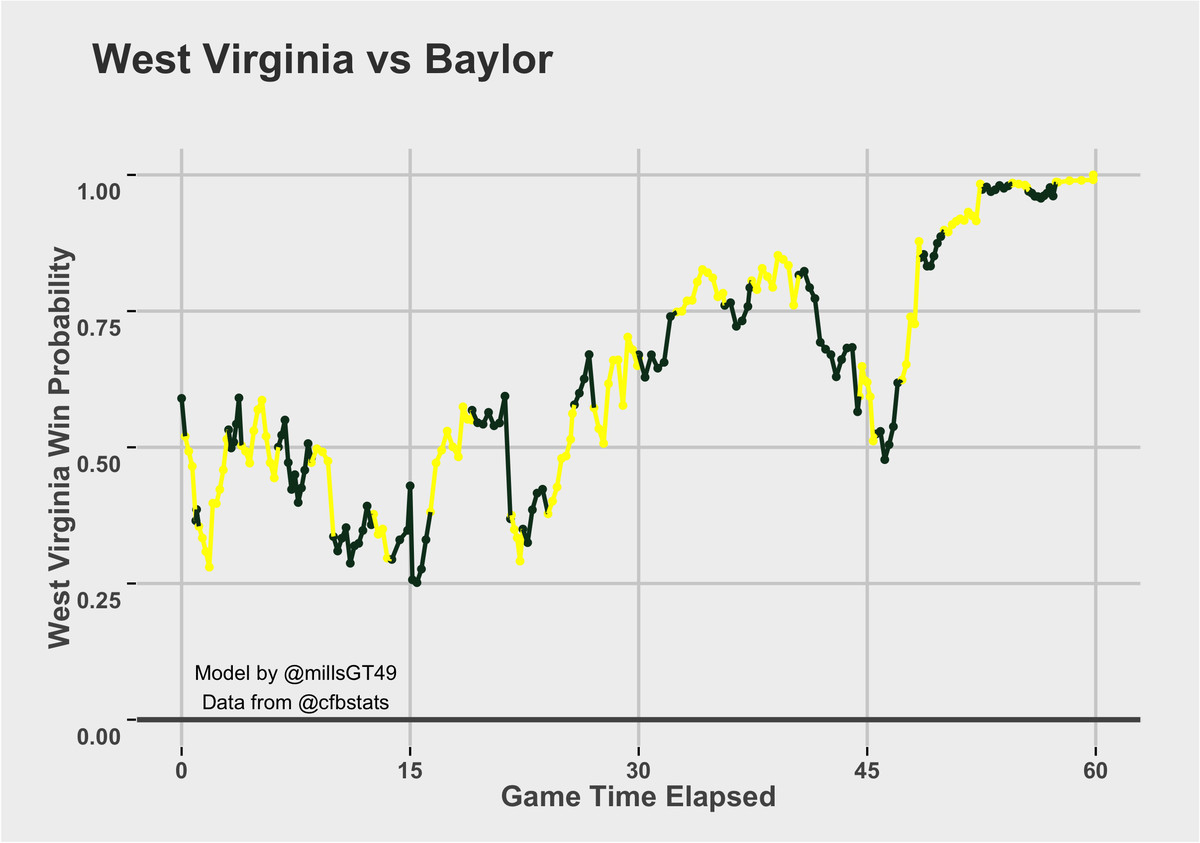 Baylor vs. West Virginia Win Probability