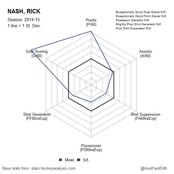 Rick Nash 2014-15