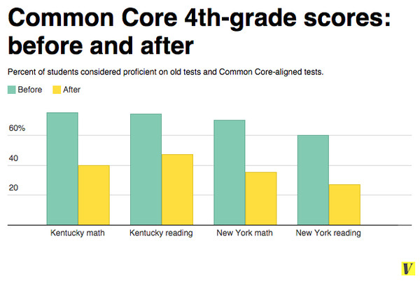 How are students doing so far on Common Core tests? - Everything you ...