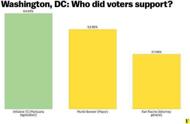 DC voters