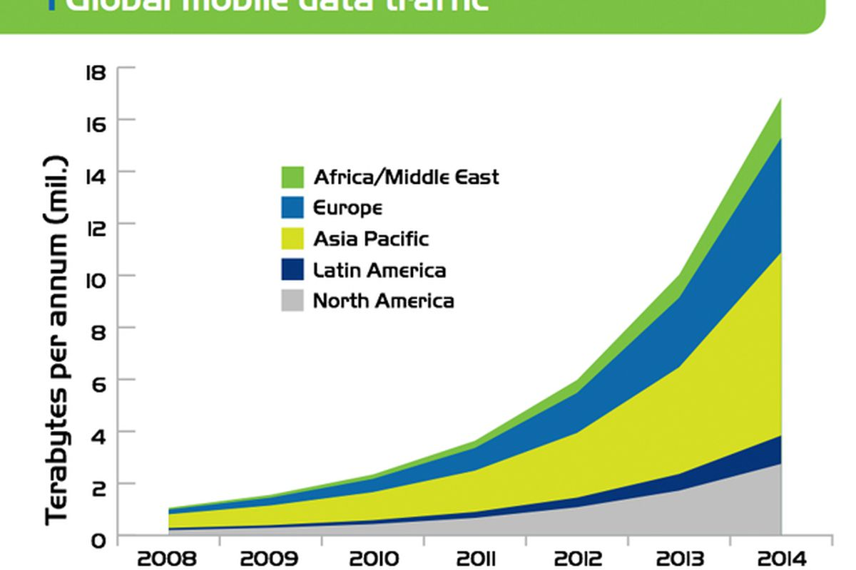Projected Mobile Data Traffic