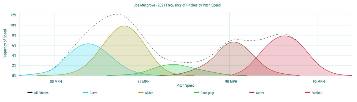 Joe Musgrove - 2021 Frequency of Pitches by Pitch Speed