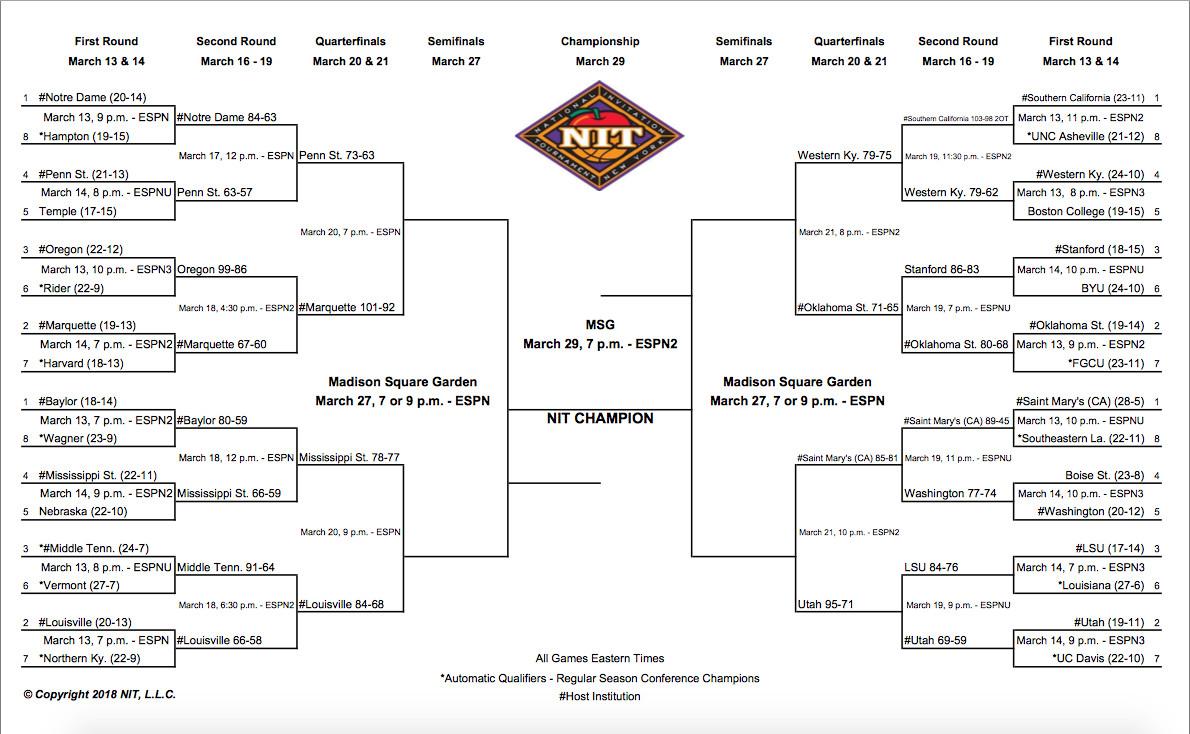 2020 nit tournament schedule