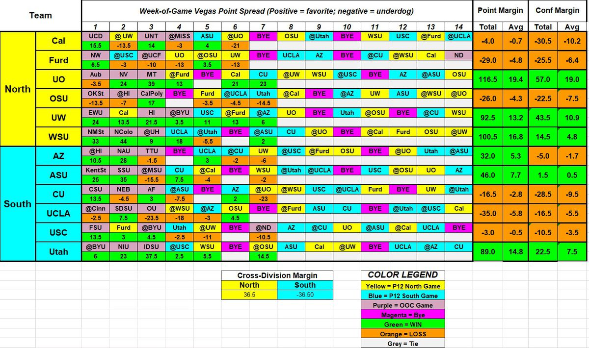 """A table showing the """"betting lines"""" for each game for every Pac-12 team, from Week 1 through Week 7."""
