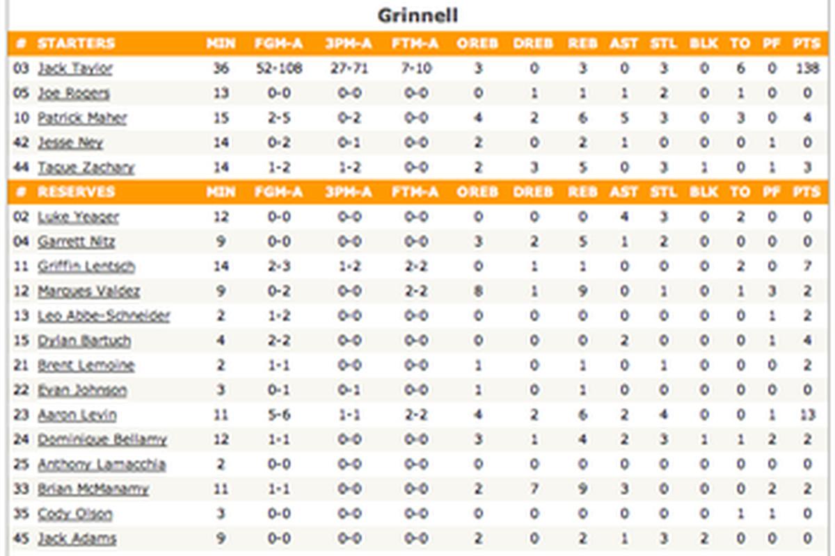 Ncaa Basketball Scores Box | Basketball Scores