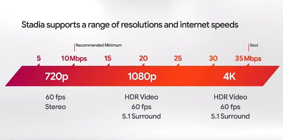 Google Stadia 4K HDR带宽需求显露无遗