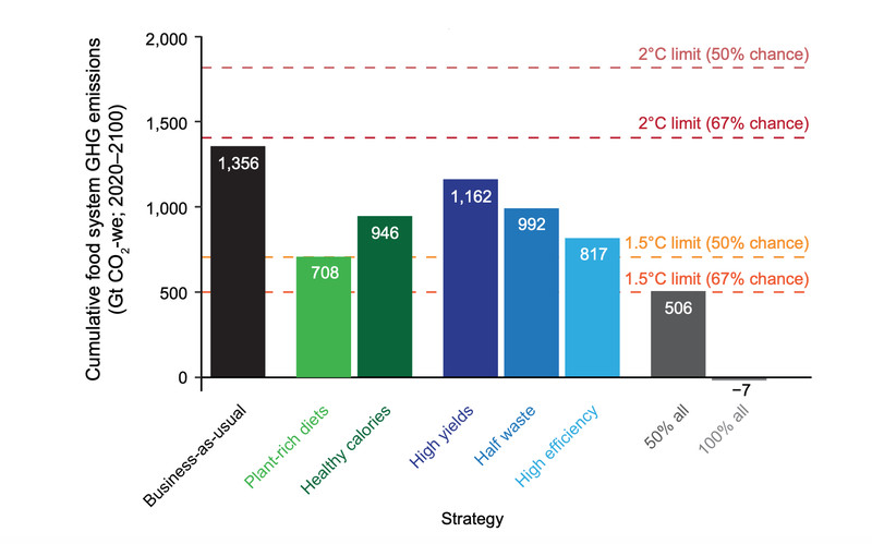 Chart showing the emissions from the food system and how five different interventions would reduce emissions.