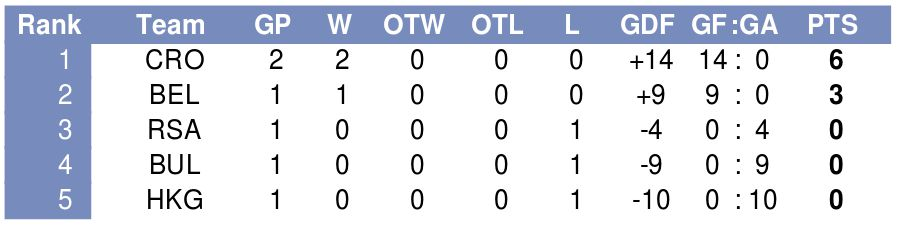 After two days of round robin action, Croatia leads the pack at the IIHF Division IIB qualifiers with two wins and a goal differential of plus 14.