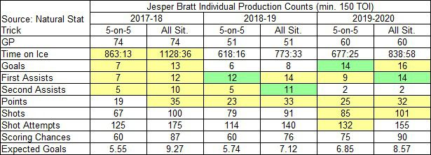 Bratt's individual production counts